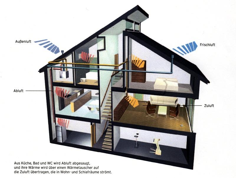 zentrale lueftung klimaanlage und heizung zu hause